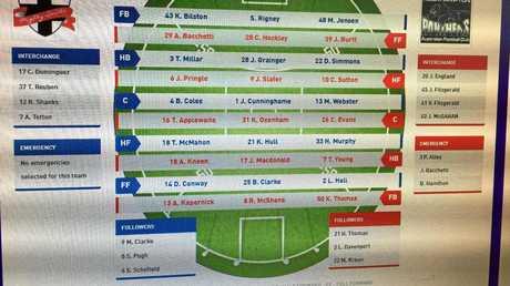 LINE-UPS: The BITS Saints and Rockhampton Panthers teams