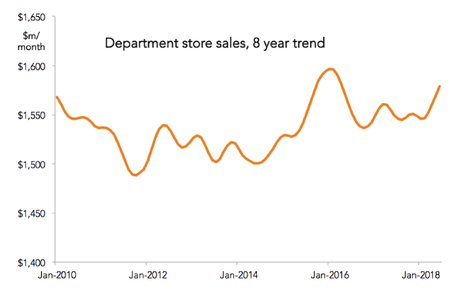 Is a new record high possible this year? Data source: ABS Retail Sales