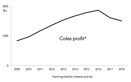 Coles was growing well, but there has been an obvious downturn in recent years.