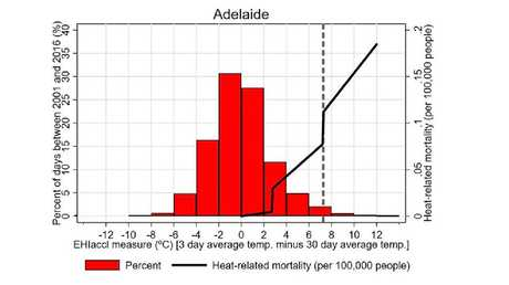 The UTS research showed that deaths increased with higher temperatures (black line) and Adelaide had a higher number of days above average (red blocks) than other cities. Picture: UTS.