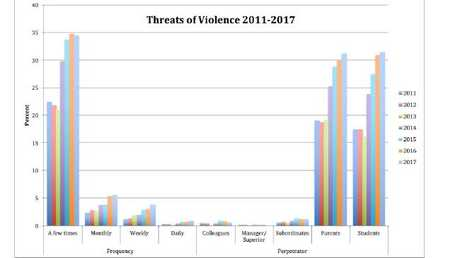 Charts highlighting violence against principals from the Australian Catholic University's annual Health and Wellbeing survey.
