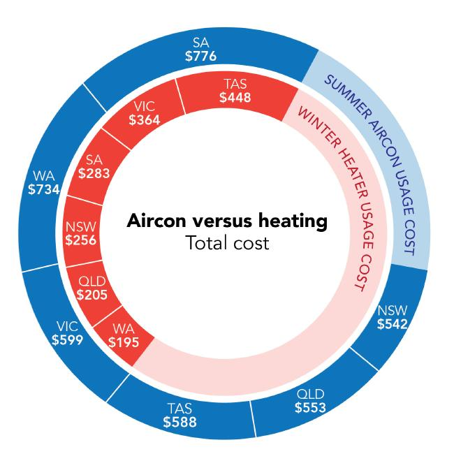 Australians are wasting far too much money by not turning off their heaters or air conditioners.