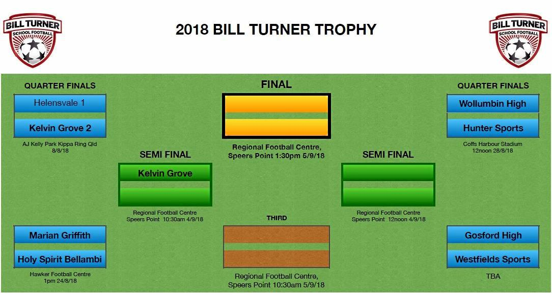 Wollumbin High School's girls are into the last eight teams in the country in Bill Turner Trophy football.