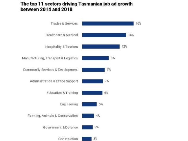 Top sectors driving Tasmanian job ad growth on SEEK: 2014 - 2018.