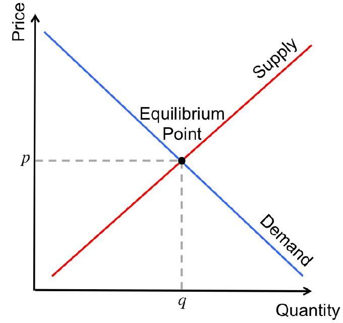 It's a simplified version but encapsulates the principle.