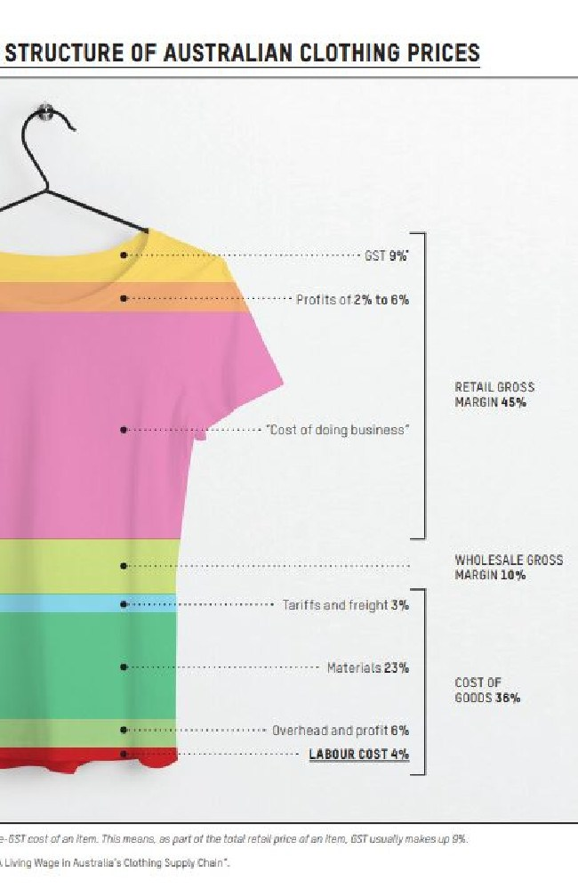 This graphic shows where the cost of clothing sold in Australia goes. Picture: Oxfam