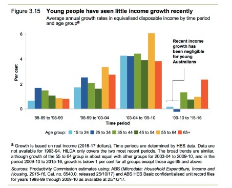 This graph shows why Aussies aged under 35 are screwed. Picture: Productivity Commission