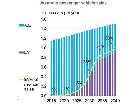 Internal Combustion Engine (ICE) in Blue; Electric vehicle (EV) in Purple. Picture: Bloomberg New Energy Finance