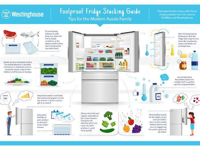 Dr Joanna McMillan's fridge stacking guide.