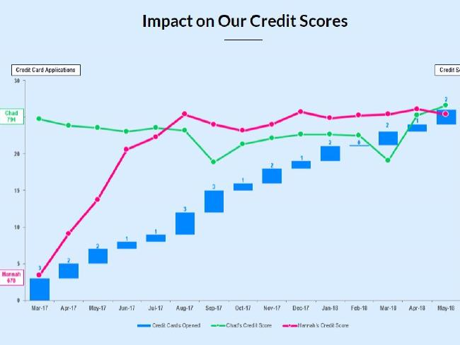This is the impact on their credit rating.