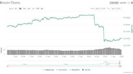 Bitcoin plunged by nearly 15 per cent this week.
