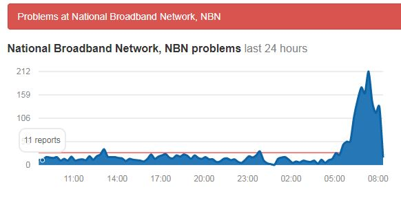 NBN outages as recorded by AussieOutages