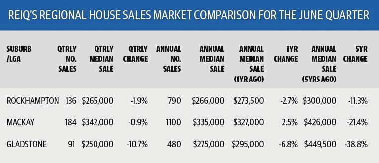 COMPARED: REIQ's regional house sales market comparison for the June Quarter for Rockhampton, Mackay and Gladstone.