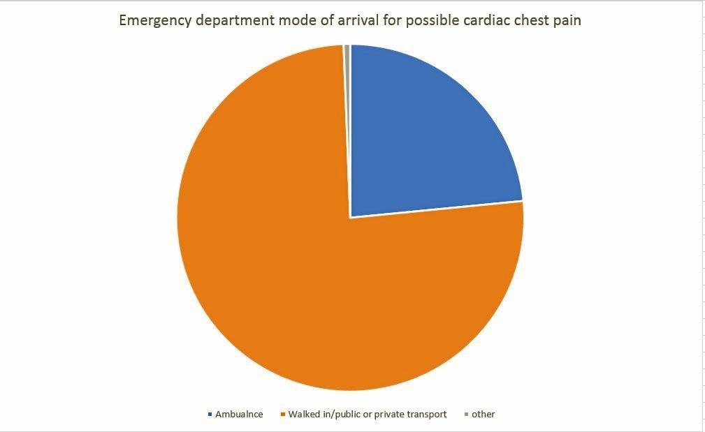 Mode of arrival to Stanthorpe Hospital Emergency Department for possible cardiac pain over the past year.