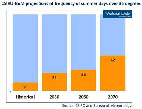 HOTTER FUTURE: It is predicted that there will be a dramatic increase in the frequency of extreme heat days in summer. Under a BAU scenario on greenhouse emissions, the CSIRO and BoM estimate that Rockhampton could experience an average of one in four summer days over 35 degrees in 2030, one in 3.5 by 2050 and 47% - nearly half - of summer days in extreme heat by 2070.