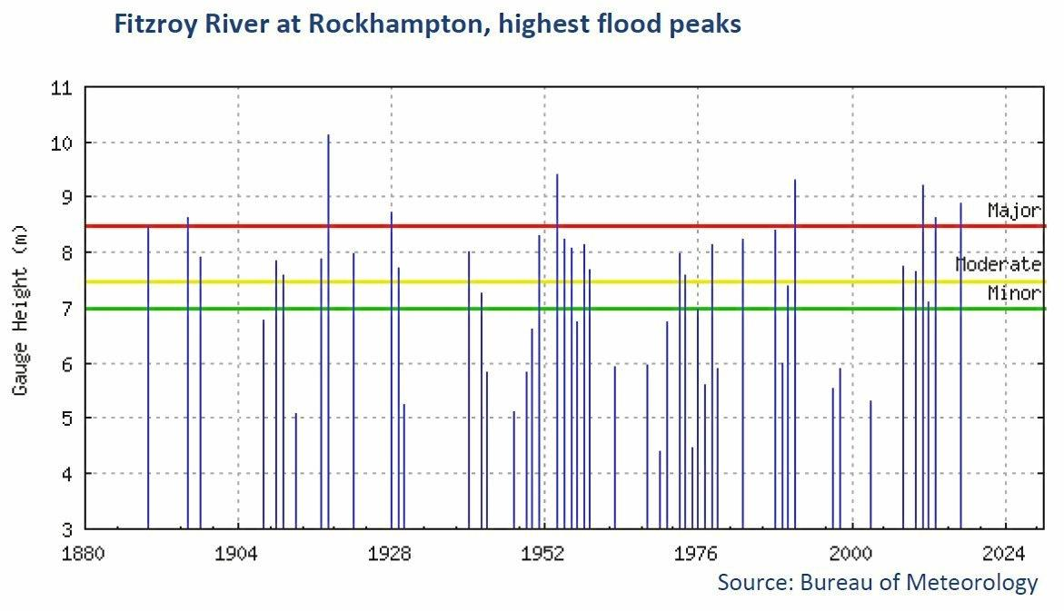 FLOODING DATA: Three of Rockhampton's eight major flooding events over the last 150 years have occurred within the last six summers in 2011, 2013 and 2017.