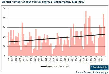 ROCKHAMPTON HEATWAVES: The trend of over 35 degree days in Rockhampton has increased significantly over the last 75 years.