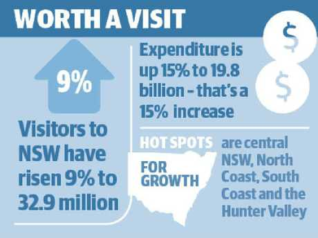 New South Wales is definitely worth a visit.