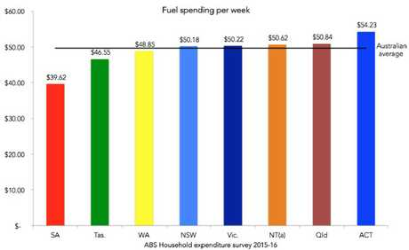 There's a huge variance in fuel costs depending on which state you live in.