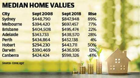 The past decade of home price rises has been mixed, depending where you live.