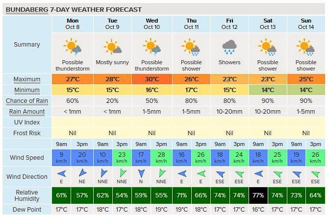 Bundy's 7-day forecast on the Weatherzone website.