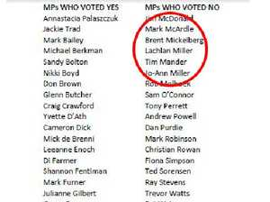 List of MPs who voted against abortion decriminalisation