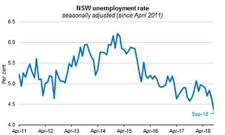 NSW unemployment rate since April 2011.