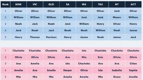 Most popular baby names 2018 in Australia.