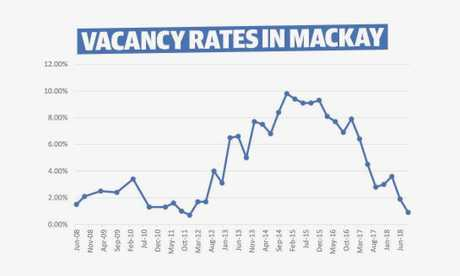 Rental vacancy rates in Mackay from 2008 to 2018.