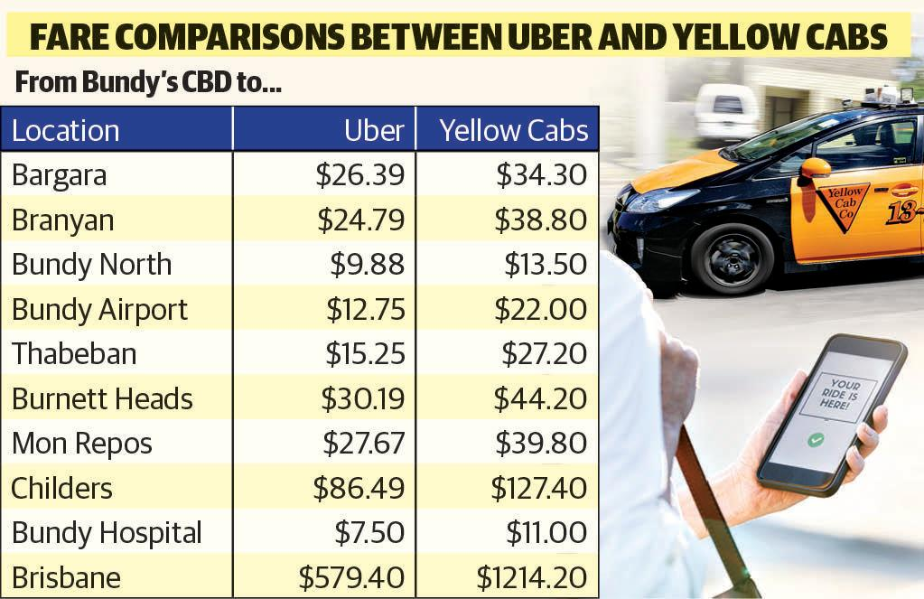 the best attitude 01442 2b85e UBER VS TAXI: Fares revealed for Bundy | Queensland Times