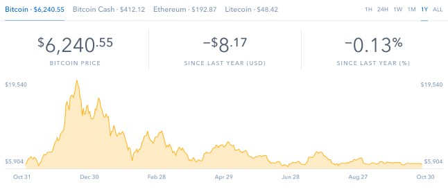 The Bitcoin slump.
