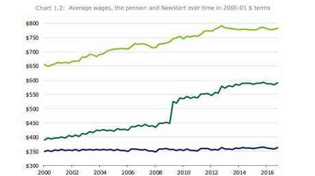 The light green line is average wages. The dark green one is the pension. That miserable one down the bottom is Newstart. Picture: Deloitte