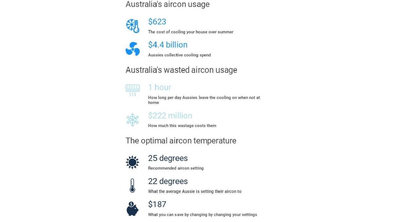 Australia's aircon shame. Picture: finder.com.au