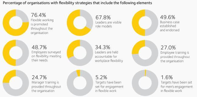 The statistics around workplace flexibility. Pic: WGEA