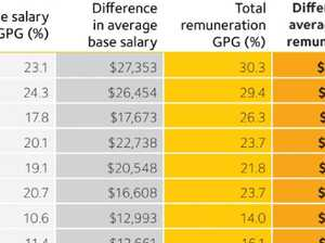 Jobs where salaries are too low