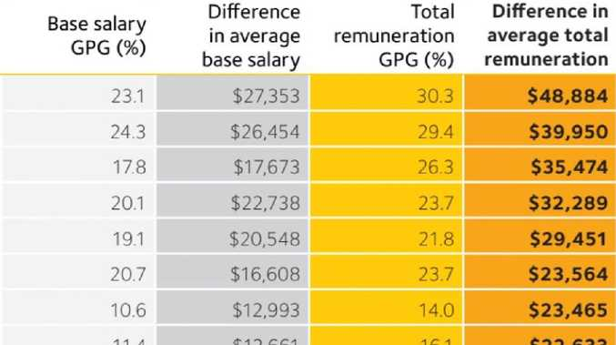 Jobs with the biggest pay gaps