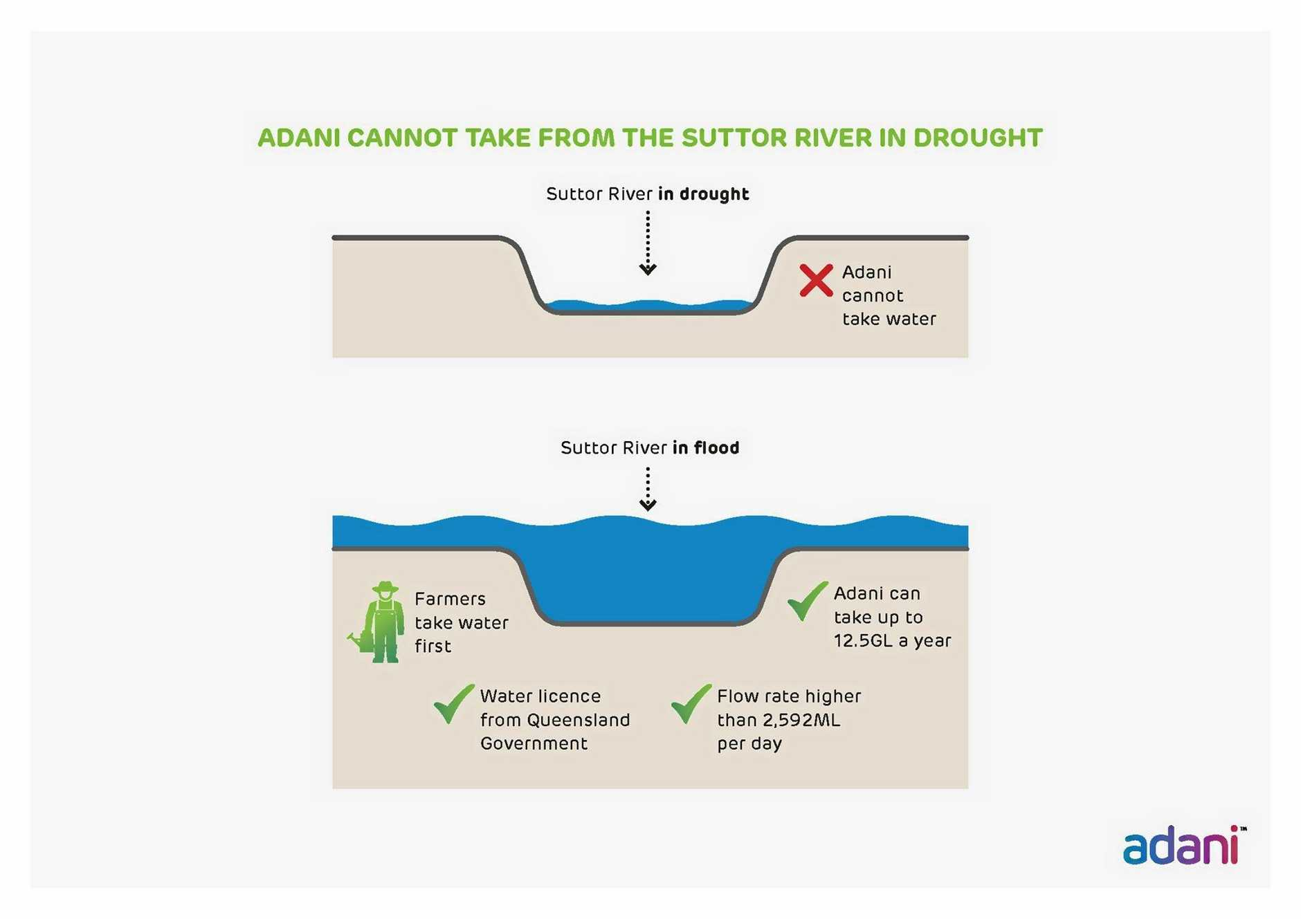 WATER FACTS: Adani Australia has published a number of documents explaining their approach to water with regards to their Carmichael coal mine project.