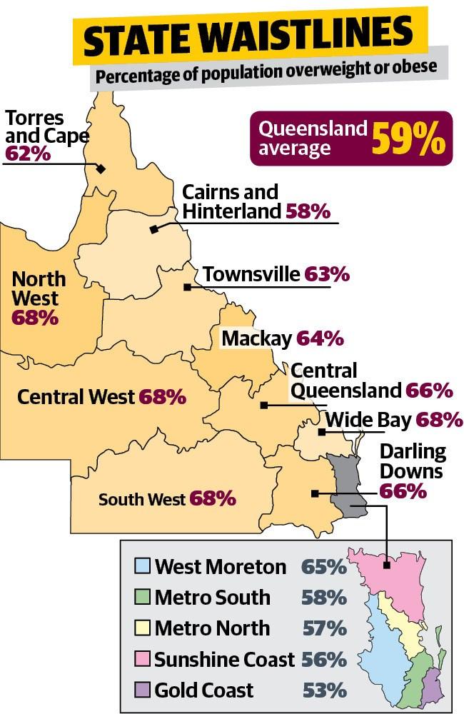 Source: Health of Queenslanders 2018 report.