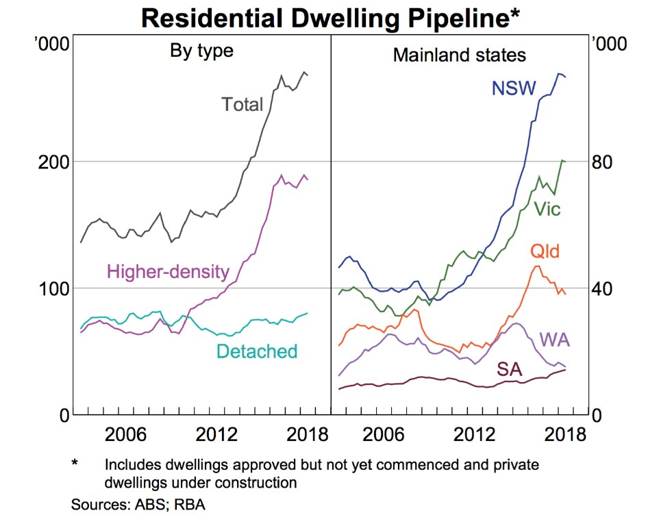 This includes dwellings approved but not yet constructed and private dwellings under construction. Source: Australian Bureau of Statistics and the Reserve Bank of Australia.