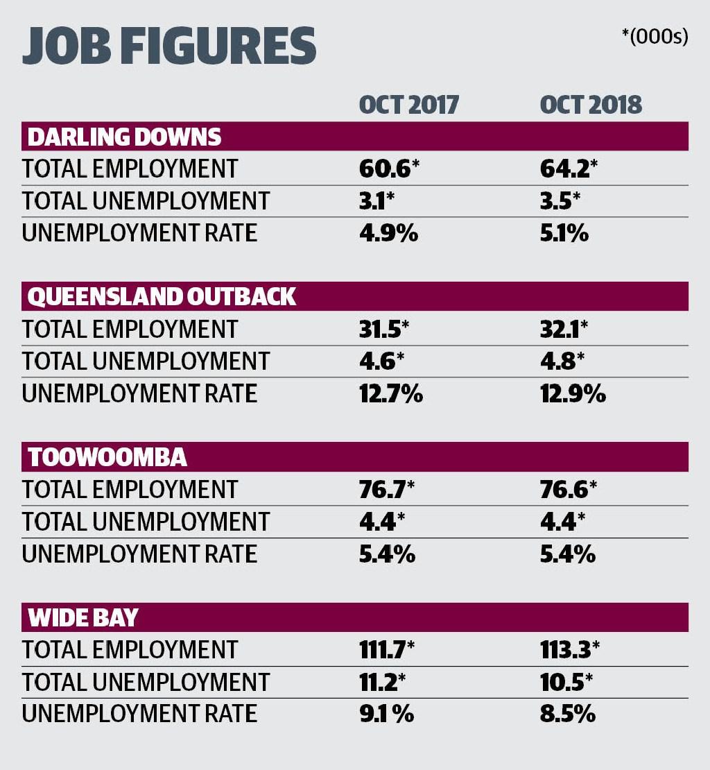 Latest job figures for Queensland