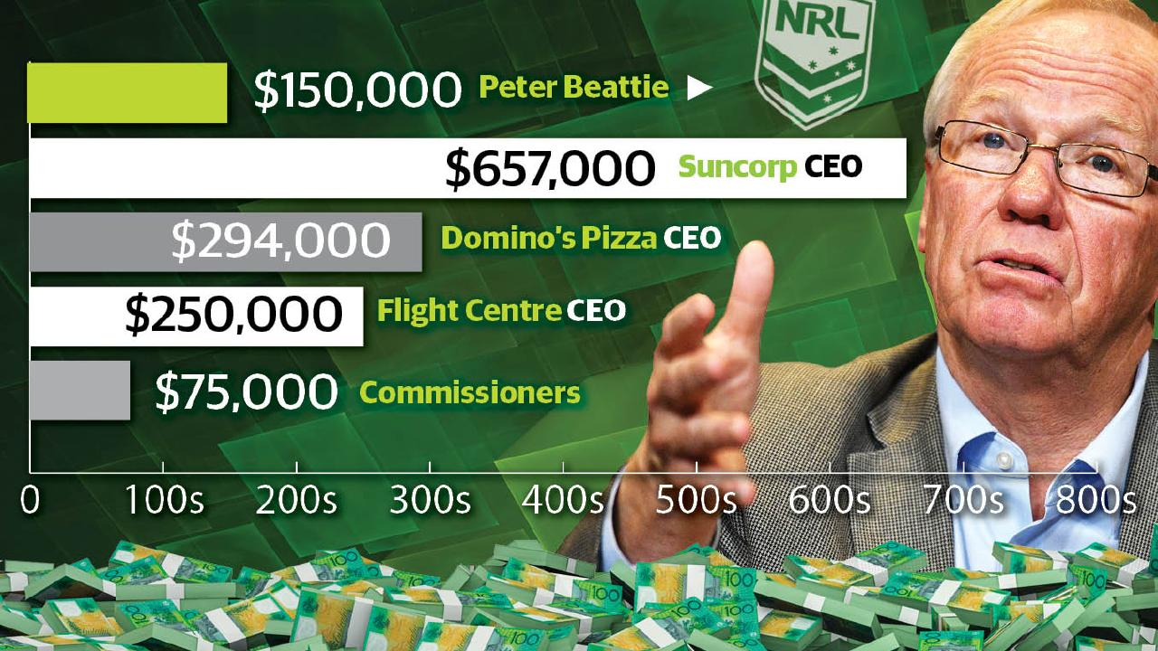 Peter Beattie's salary comes in well under other CEOs.