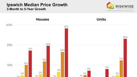 Ipswich Median Price Growth.