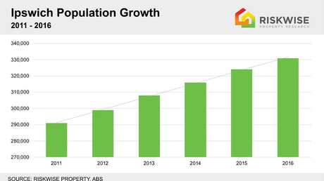 Ipswich Population Growth.
