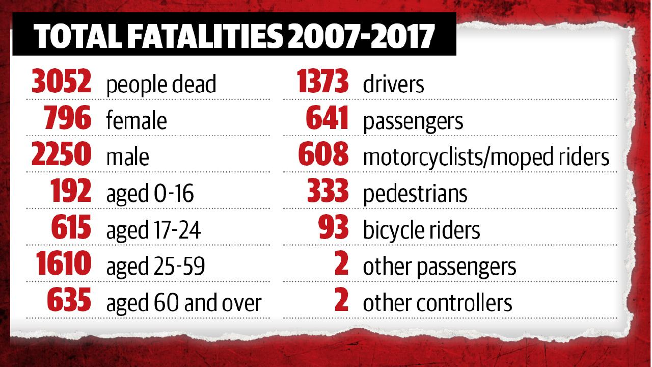 TOTAL FATALITIES 650x366 (1).jpg