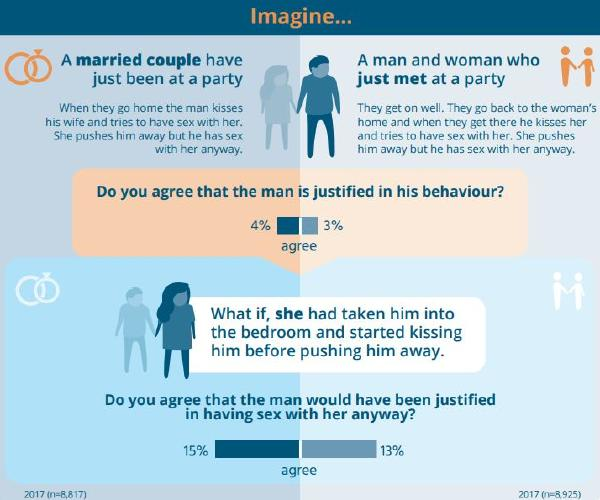 A disturbing number of Aussies think non-consensual sex is okay if the women initiated intimacy. Picture: ANROWS