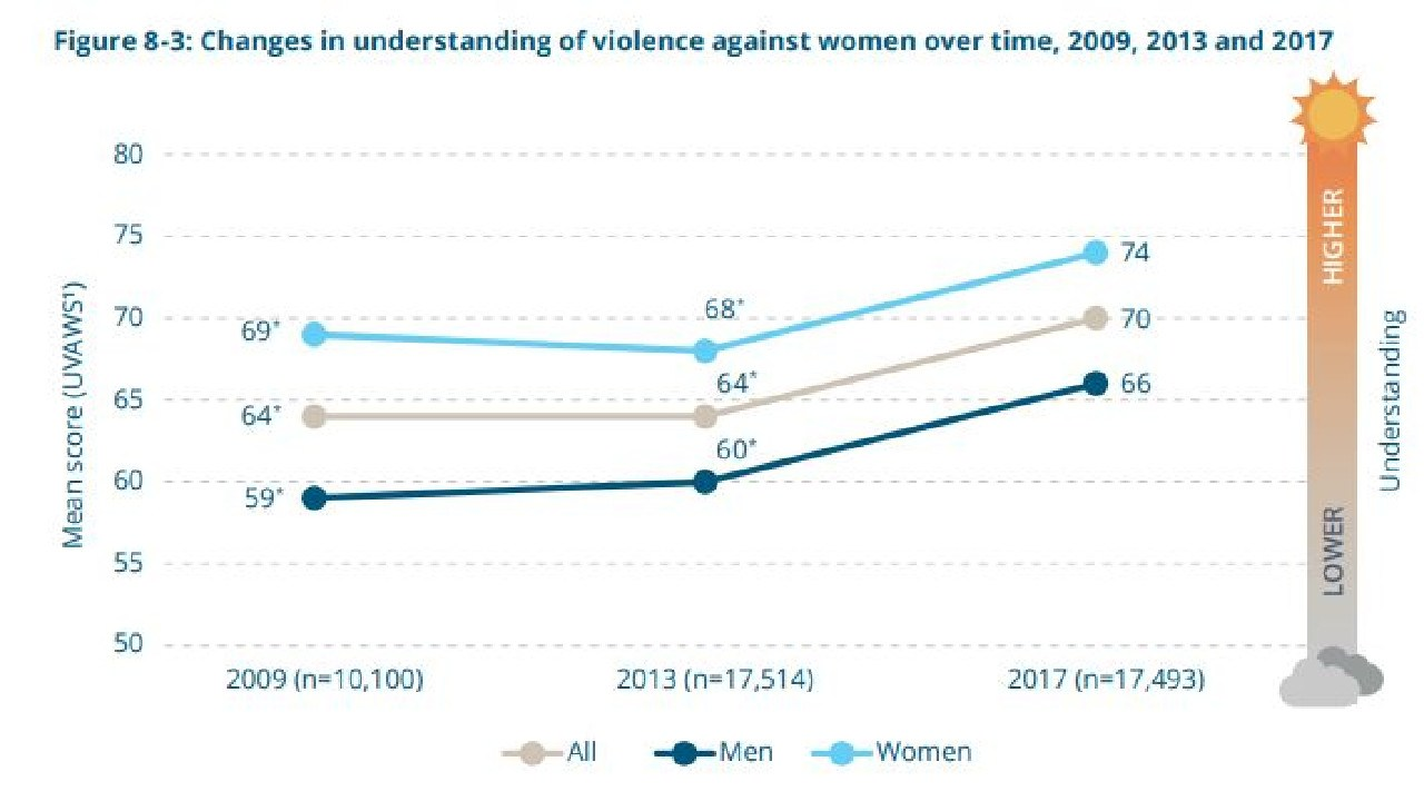 While our understanding of violence against women is increasing, there are still some disturbing beliefs held by many Australians. Picture: ANROWS