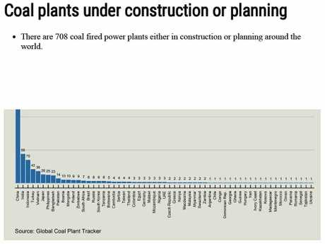 708 coal-fired power plants are planned or under construction around the world