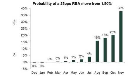 Probability of a 25 bps RBA move from 1.5 per cent. Source: TD Securities/Bloomberg