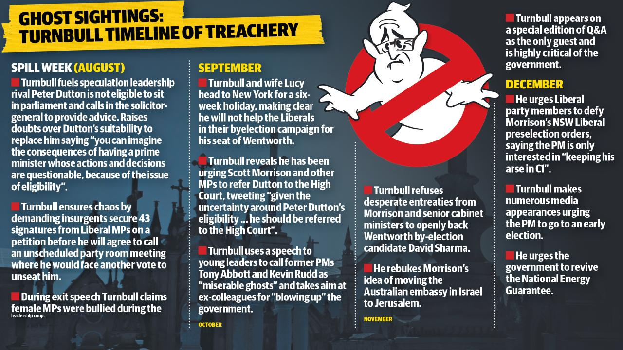 Malcolm Turnbull's timeline of treachery.
