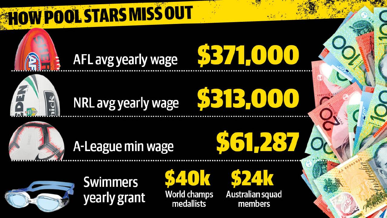 A snapshot of how swimming stars miss out.